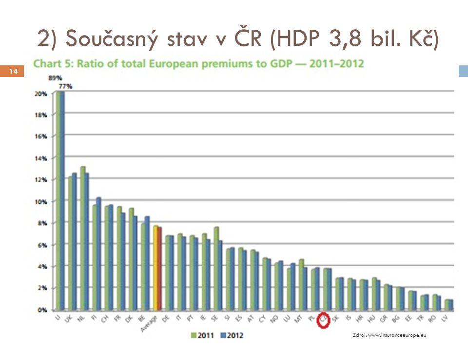 2) Současný stav v ČR (HDP 3,8 bil. Kč) 14 Zdroj: www.insuranceeurope.eu