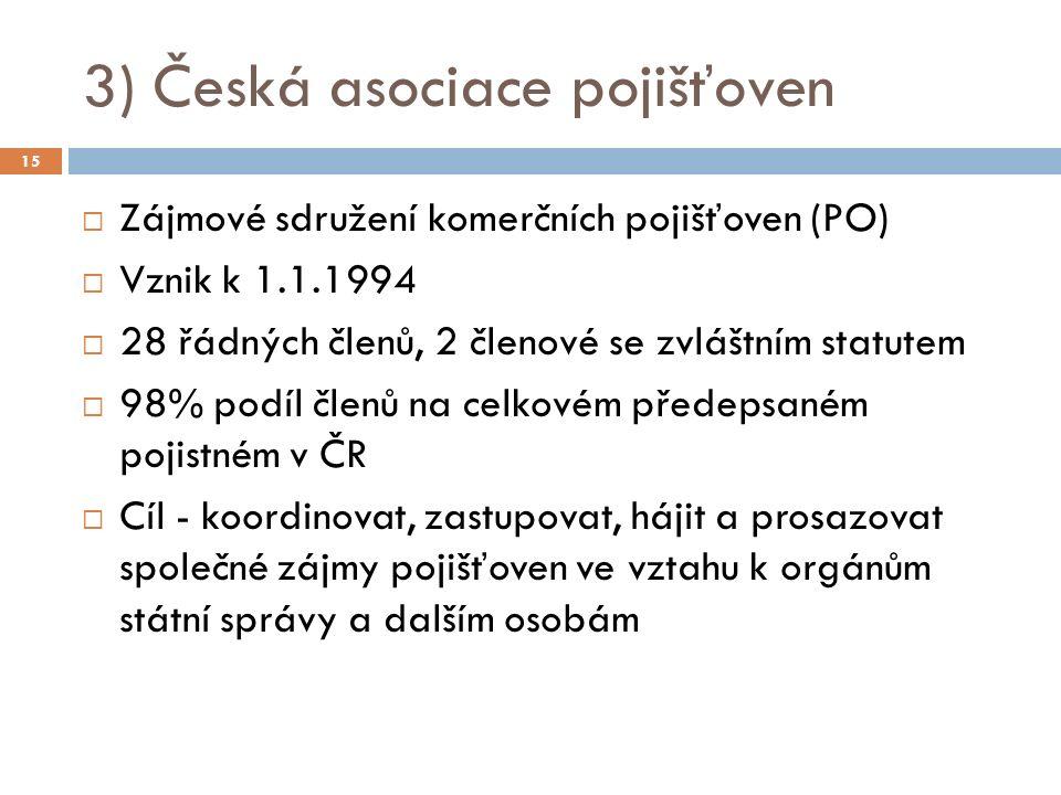 3) Česká asociace pojišťoven  Zájmové sdružení komerčních pojišťoven (PO)  Vznik k 1.1.1994  28 řádných členů, 2 členové se zvláštním statutem  98% podíl členů na celkovém předepsaném pojistném v ČR  Cíl - koordinovat, zastupovat, hájit a prosazovat společné zájmy pojišťoven ve vztahu k orgánům státní správy a dalším osobám 15