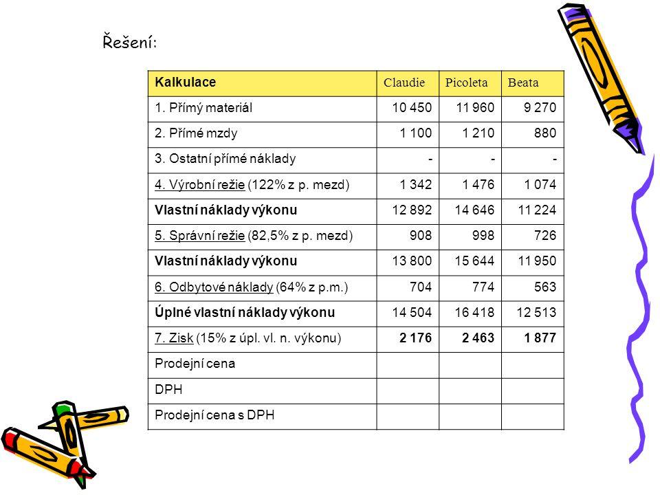 PoložkaPředběžná kalkulace na 1 ks Skutečnost 5 000 ks Výsledná kalkulace na 1 ks Rozdíl přímý materiál 350 1 745 000 přímé mzdy 290 1 452 000 VR, SR, ON 330 1 670 000 úplné vlastní náklady výkonu 970 4 867 000 zisk 150 prodejní cena (tržby) 1 120 5 600 000 Příklad: Firma vyrobila 5 000 výrobků.