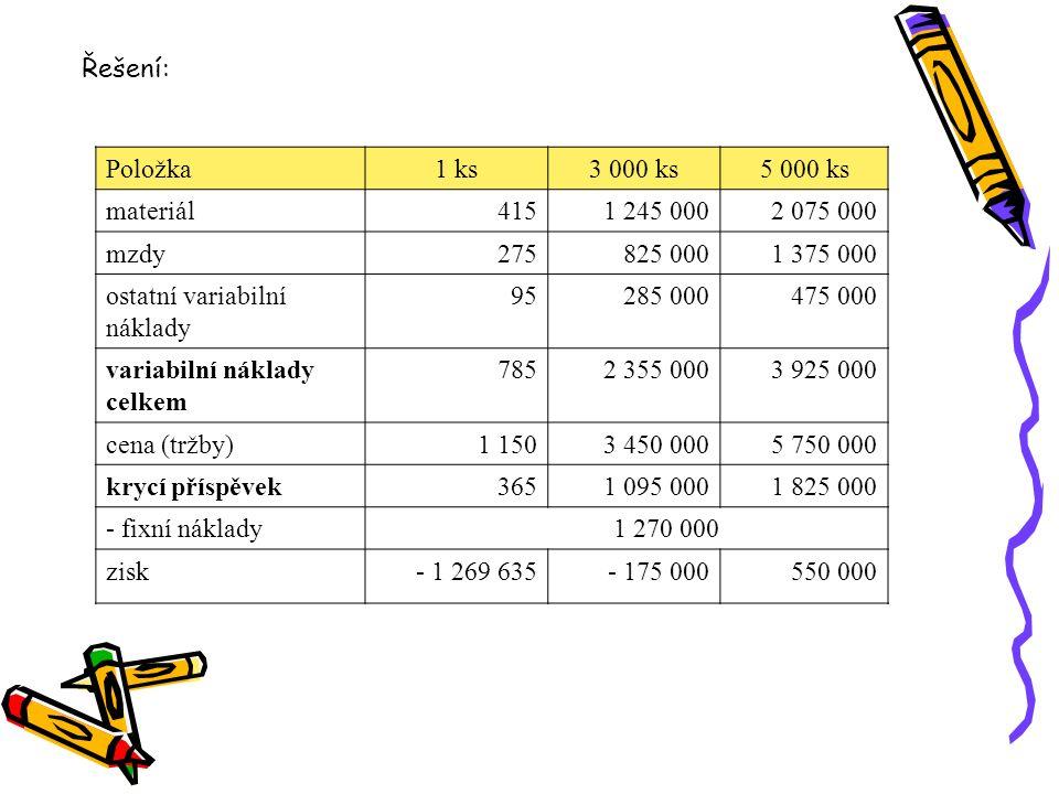Položka1 ks3 000 ks5 000 ks materiál4151 245 0002 075 000 mzdy275825 0001 375 000 ostatní variabilní náklady 95285 000475 000 variabilní náklady celke