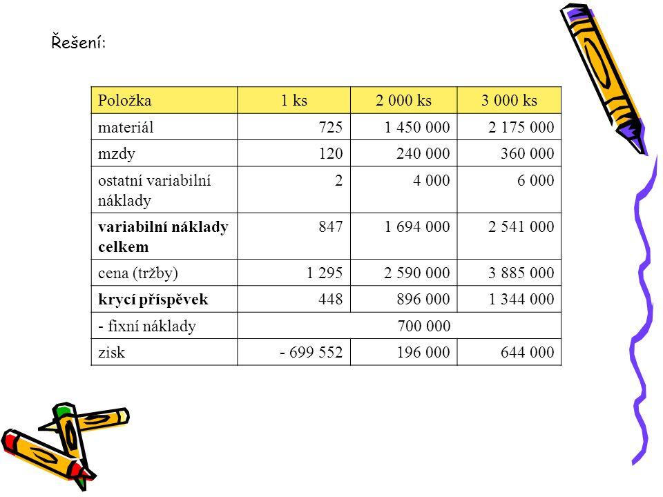 Položka1 ks2 000 ks3 000 ks materiál7251 450 0002 175 000 mzdy120240 000360 000 ostatní variabilní náklady 24 0006 000 variabilní náklady celkem 8471