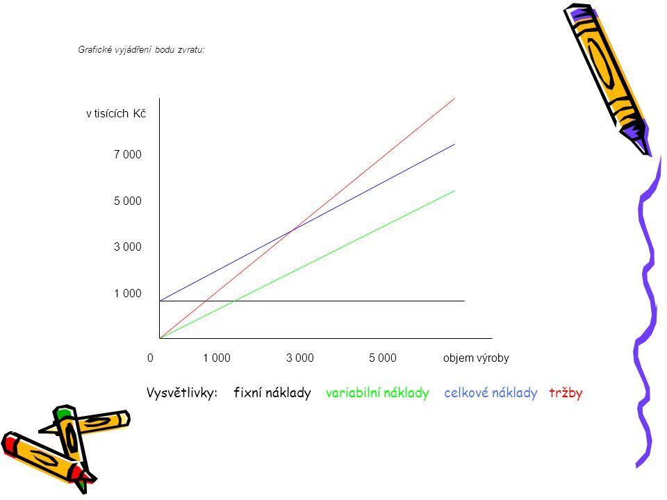 Grafické vyjádření bodu zvratu: 01 0003 0005 000objem výroby 1 000 3 000 5 000 7 000 v tisících Kč Vysvětlivky: fixní náklady variabilní náklady celko