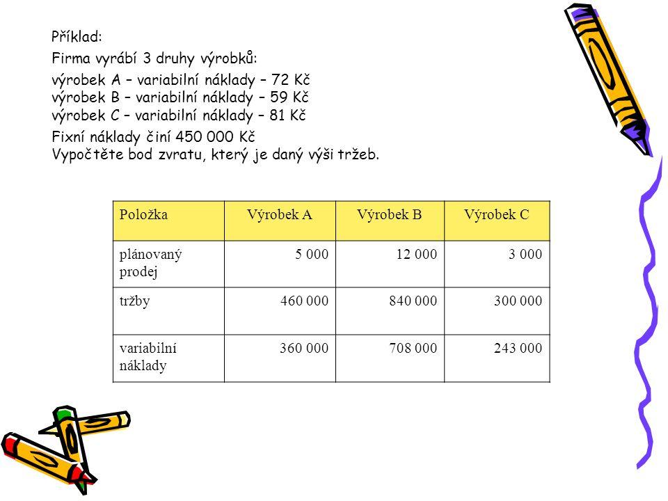 Řešení: Bod zvratu = 450 000 (100 000 + 132 000 + 57 000) : (460 000 + 840 000 + 300 000) = = 2 491 695 Kč Zisk začneme tvořit až po dosažení tržeb ve výši 2 491 695 Kč (pokud se nezmění poměr ve vyráběném sortimentu).