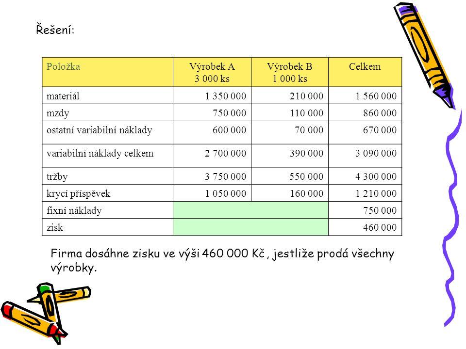PoložkaVýrobek A 3 000 ks Výrobek B 1 000 ks Celkem materiál1 350 000210 0001 560 000 mzdy 750 000110 000860 000 ostatní variabilní náklady600 000 70