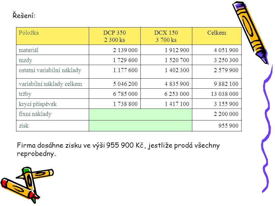 PoložkaDCN 150DCN 250DCN 350 MP3 objem prodeje (ks)800650500 přímý materiál1 1301 2701 550 přímé mzdy7908251 200 ostatní variabilní náklady190229240 cena bez DPH2 9003 3504 390 fixní náklady950 000 Úloha 2: Firma vyrábí 3 typy autorádií s těmito náklady v Kč: Sestavte kalkulaci neúplných nákladů.