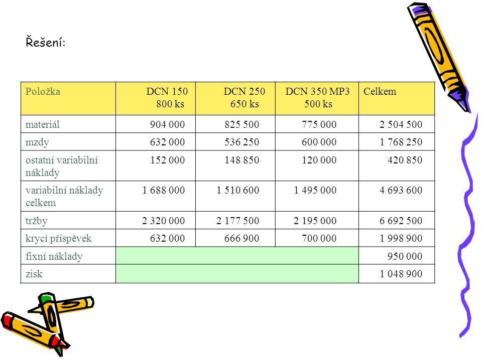 Položka DCN 150 800 ks DCN 250 650 ks DCN 350 MP3 500 ks Celkem materiál 904 000 825 500 775 000 2 504 500 mzdy 632 000 536 250 600 000 1 768 250 osta