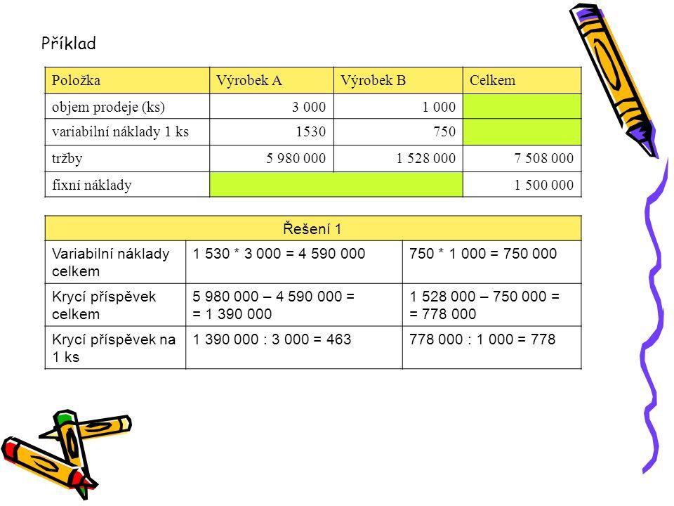 Řešení 2 Průměrná cena 1 ks5 980 000 : 3 000 = = 1 993 1 528 000 : 1 000 = = 1 528 Krycí příspěvek na 1 ks1 993 – 1 530 = 4631 528 – 750 = 778 Oba produkty mají krycí příspěvek kladný, a tím přispívají k pokrytí fixních nákladů.