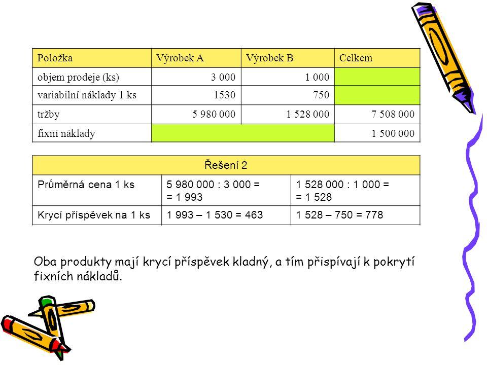 Řešení 2 Průměrná cena 1 ks5 980 000 : 3 000 = = 1 993 1 528 000 : 1 000 = = 1 528 Krycí příspěvek na 1 ks1 993 – 1 530 = 4631 528 – 750 = 778 Oba pro