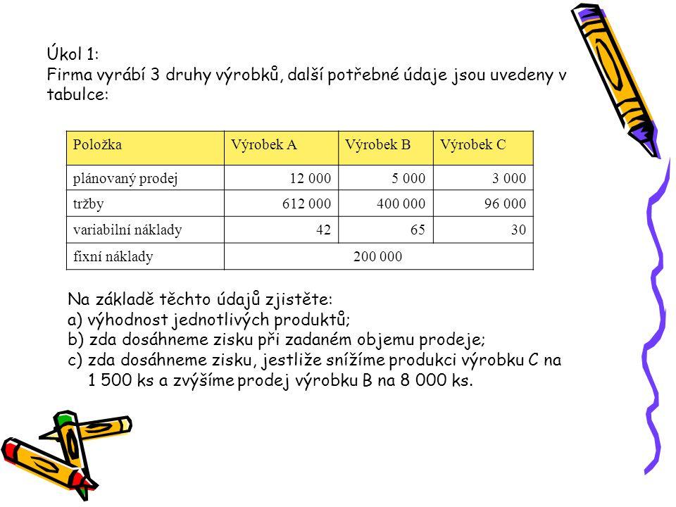 Položka Výrobek AVýrobek BVýrobek C Průměrná cena 1 ks612 000 : 12 000 = 51400 000 : 5 000 = 8096 000 : 3 000 = 32 Krycí příspěvek na 1 ks51 – 42 = 9 Kč80 – 65 = 1532 – 30 = 2 Řešení: a) PoložkaVýrobek A 12 000 ks Výrobek B 5 000 ks Výrobek C 3 000 ks Celkem tržby 612 000 400 000 96 000 1 108 000 variabilní náklady 504 000 325 000 90 000 919 000 krycí příspěvek 108 000 75 000 6 000 189 000 fixní náklady 200 000 zisk - 11 000 b)