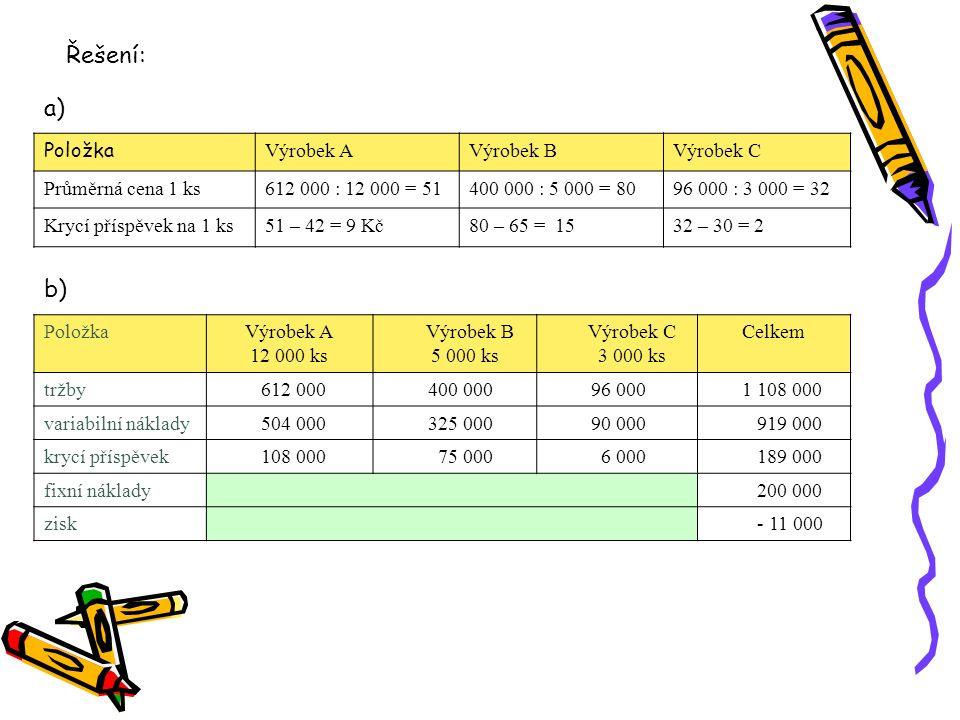 Položka Výrobek AVýrobek BVýrobek C Průměrná cena 1 ks612 000 : 12 000 = 51400 000 : 5 000 = 8096 000 : 3 000 = 32 Krycí příspěvek na 1 ks51 – 42 = 9
