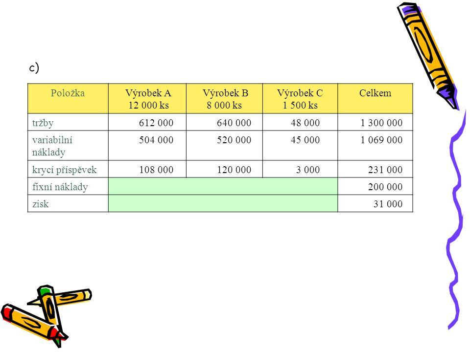 Položka Výrobek A 12 000 ks Výrobek B 8 000 ks Výrobek C 1 500 ks Celkem tržby 612 000 640 000 48 000 1 300 000 variabilní náklady 504 000 520 000 45