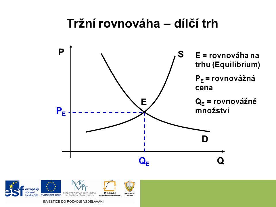 Poptávka poptávka X poptávané množství zákon klesající poptávky posun křivky X posun po křivce agregátní, dílčí, individuální poptávka faktory ovlivňující poptávku