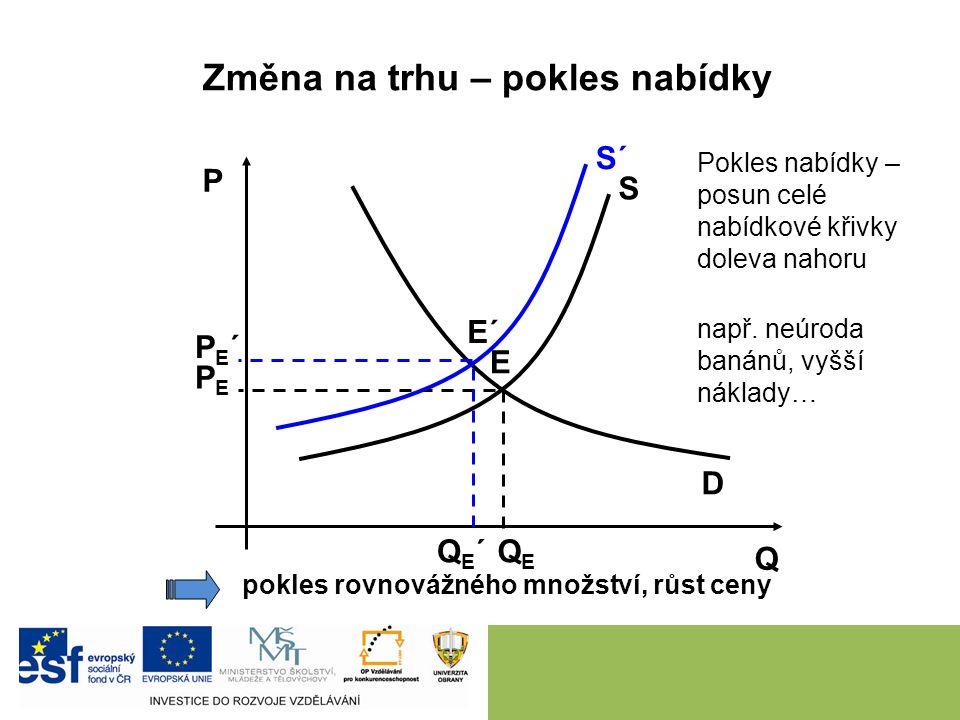 D S P Q PEPE QEQE E Změna na trhu – růst nabídky růst rovnovážného množství, pokles ceny Růst nabídky – posun celé nabídkové křivky doprava dolů S´ E´ QE´QE´ PE´PE´ např.