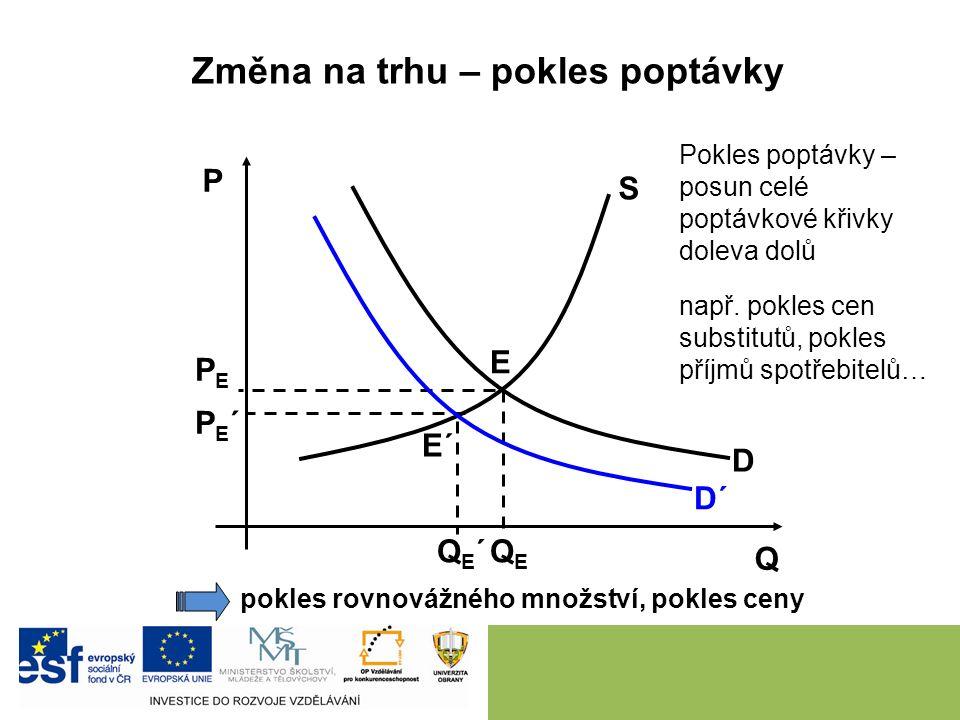 D S P Q PEPE QEQE E Změna na trhu – růst poptávky růst rovnovážného množství, růst ceny Růst poptávky – posun celé poptávkové křivky doprava nahoru E´ QE´QE´ PE´PE´ např.