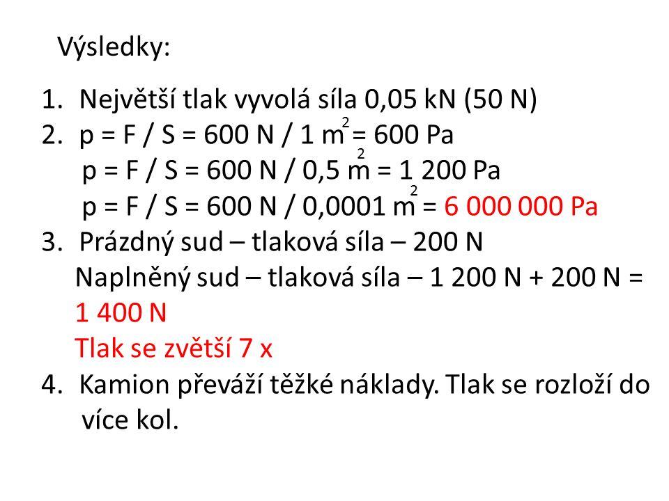 Výsledky: 1.Největší tlak vyvolá síla 0,05 kN (50 N) 2.p = F / S = 600 N / 1 m = 600 Pa p = F / S = 600 N / 0,5 m = 1 200 Pa p = F / S = 600 N / 0,0001 m = 6 000 000 Pa 3.Prázdný sud – tlaková síla – 200 N Naplněný sud – tlaková síla – 1 200 N + 200 N = 1 400 N Tlak se zvětší 7 x 4.Kamion převáží těžké náklady.
