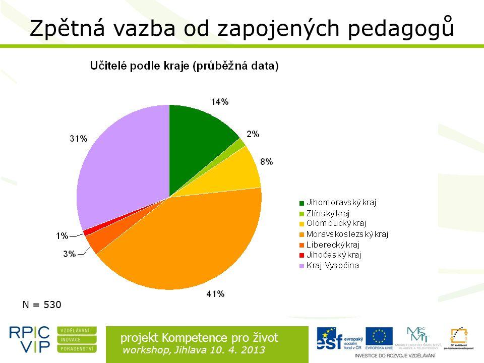 Rozdíl je v lidech projekt Kompetence pro život workshop, Jihlava 10.