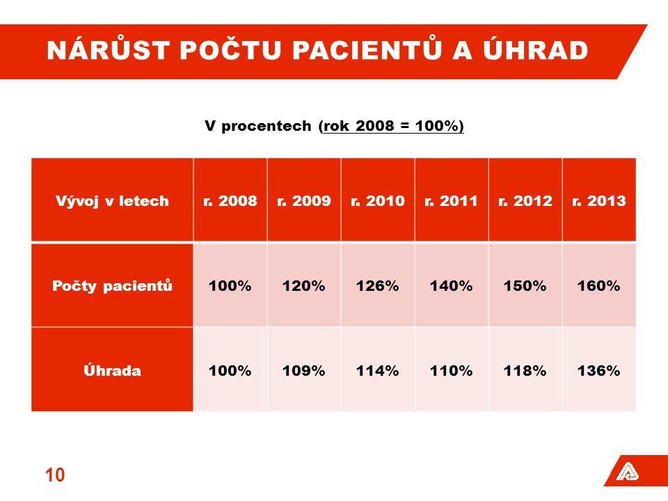 NÁRŮST POČTU PACIENTŮ A ÚHRAD 10 V procentech (rok 2008 = 100%) Vývoj v letechr. 2008r. 2009r. 2010r. 2011r. 2012r. 2013 Počty pacientů100%120%126%140