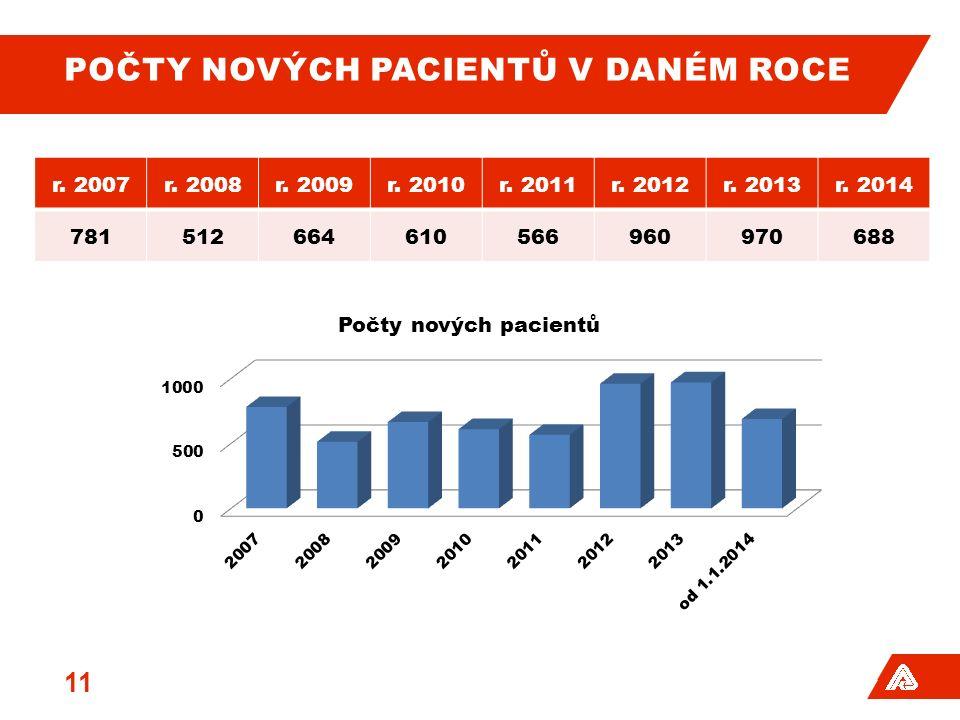 POČTY NOVÝCH PACIENTŮ V DANÉM ROCE 11 r. 2007r. 2008r.