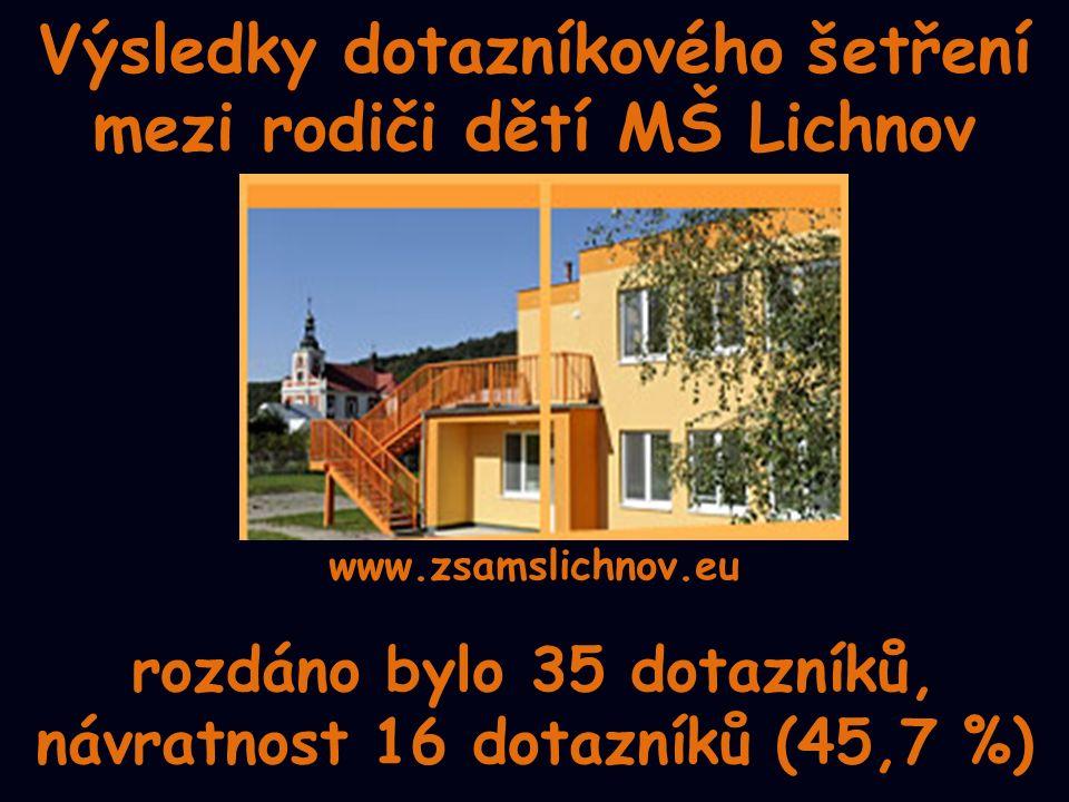 Výsledky dotazníkového šetření mezi rodiči dětí MŠ Lichnov rozdáno bylo 35 dotazníků, návratnost 16 dotazníků (45,7 %) www.zsamslichnov.eu