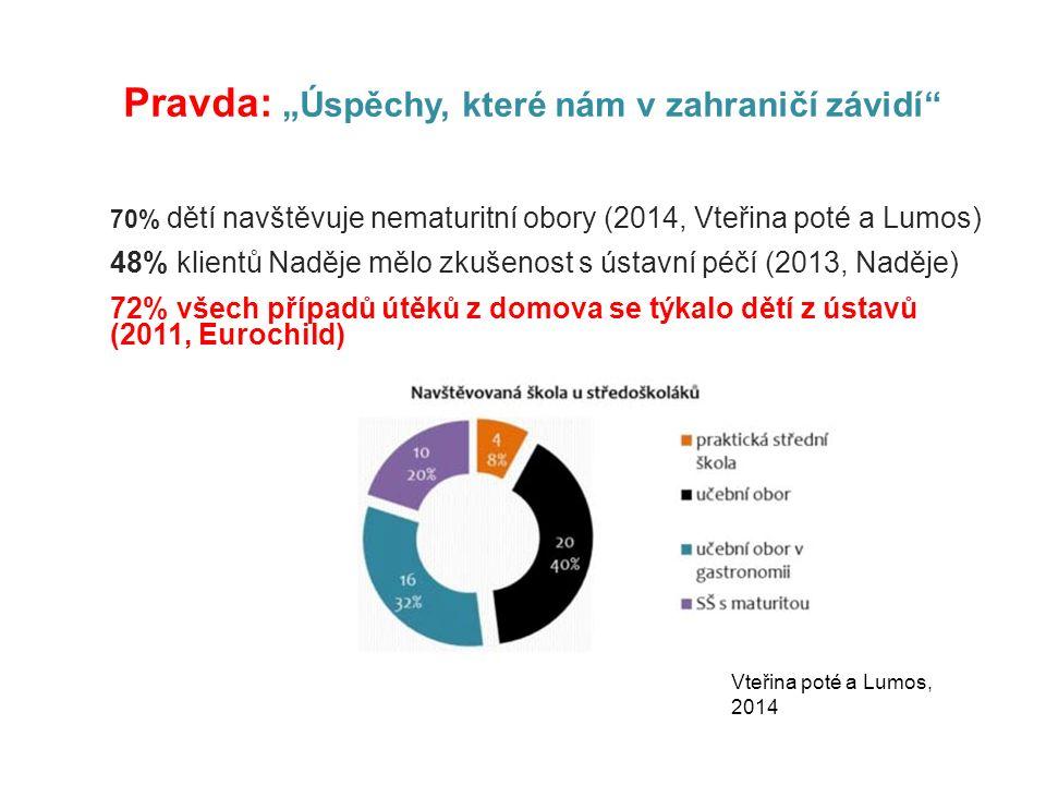 """70% dětí navštěvuje nematuritní obory (2014, Vteřina poté a Lumos) 48% klientů Naděje mělo zkušenost s ústavní péčí (2013, Naděje) 72% všech případů útěků z domova se týkalo dětí z ústavů (2011, Eurochild) Pravda: """"Úspěchy, které nám v zahraničí závidí Vteřina poté a Lumos, 2014"""