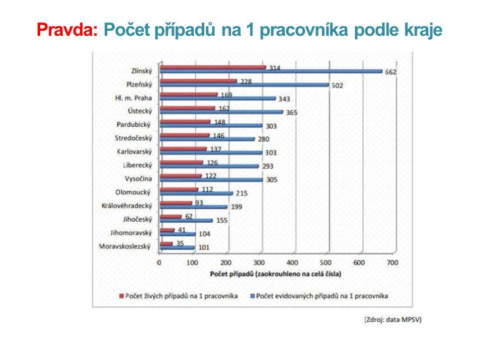 Pravda: Počet případů na 1 pracovníka podle kraje