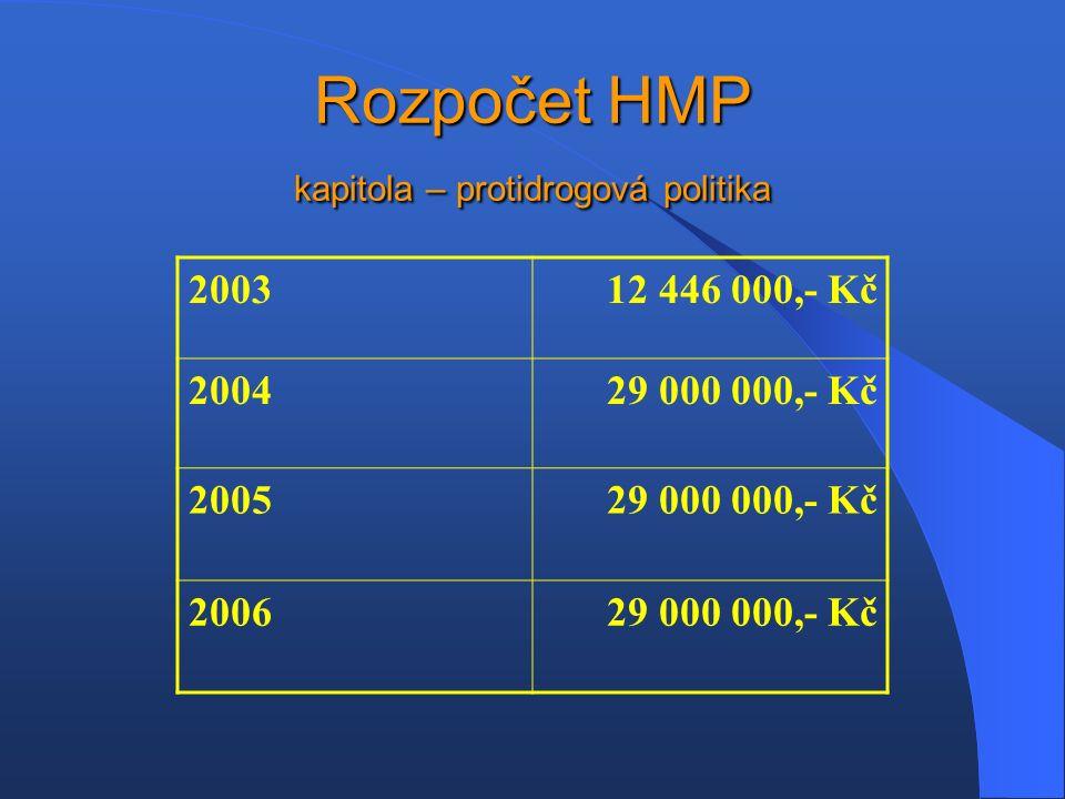 Rozpočet HMP kapitola – protidrogová politika 200312 446 000,- Kč 200429 000 000,- Kč 200529 000 000,- Kč 200629 000 000,- Kč