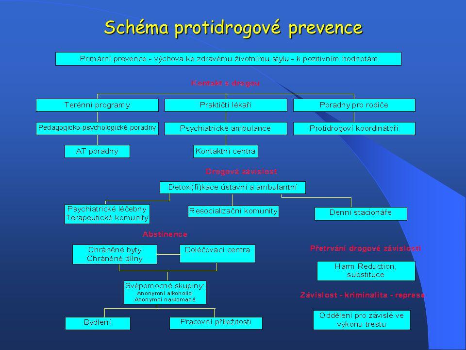Schéma protidrogové prevence