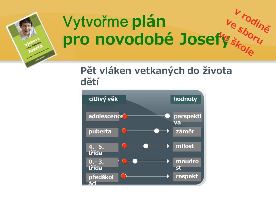 Pět vláken vetkaných do života dětí Vytvořme plán pro novodobé Josefy hodnoty adolescence puberta 4.- 5.