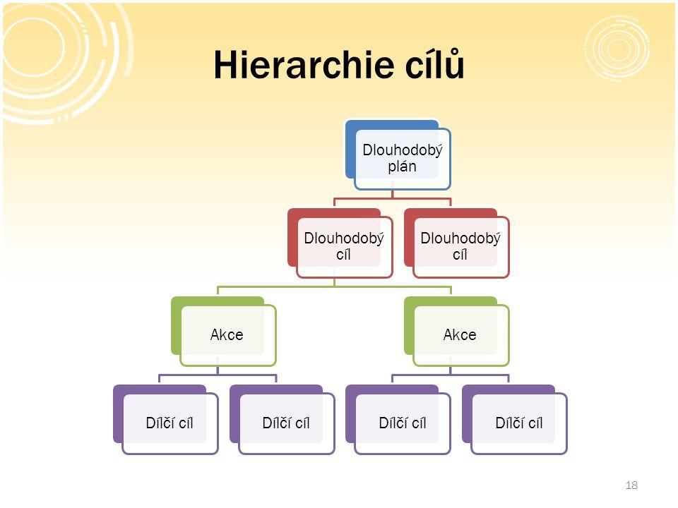 Hierarchie cílů 18 Dlouhodobý plán Dlouhodobý cíl AkceDílčí cíl AkceDílčí cíl Dlouhodobý cíl