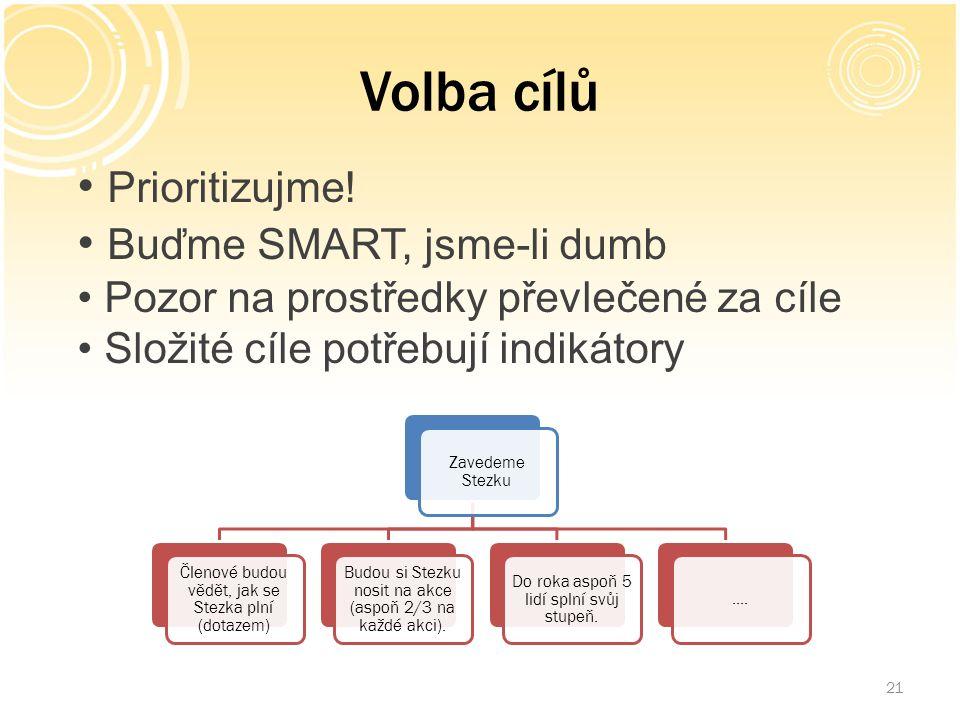 Volba cílů 21 Prioritizujme! Buďme SMART, jsme-li dumb Pozor na prostředky převlečené za cíle Složité cíle potřebují indikátory Zavedeme Stezku Členov