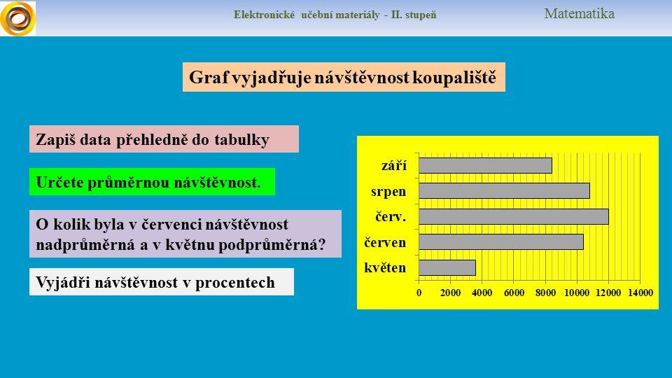 Elektronické učební materiály - II. stupeň Matematika Určete průměrnou návštěvnost.