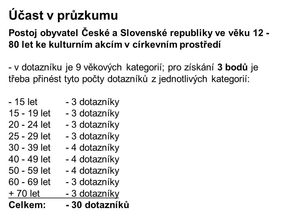 Účast v průzkumu Postoj obyvatel České a Slovenské republiky ve věku 12 - 80 let ke kulturním akcím v církevním prostředí - v dotazníku je 9 věkových kategorií; pro získání 3 bodů je třeba přinést tyto počty dotazníků z jednotlivých kategorií: - 15 let- 3 dotazníky 15 - 19 let- 3 dotazníky 20 - 24 let- 3 dotazníky 25 - 29 let- 3 dotazníky 30 - 39 let- 4 dotazníky 40 - 49 let- 4 dotazníky 50 - 59 let- 4 dotazníky 60 - 69 let- 3 dotazníky + 70 let- 3 dotazníky Celkem: - 30 dotazníků