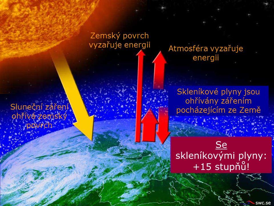 Zemský povrch vyzařuje energii Sluneční záření ohřívá zemský povrch Bez skleníkových plynů: -18 stupňů.