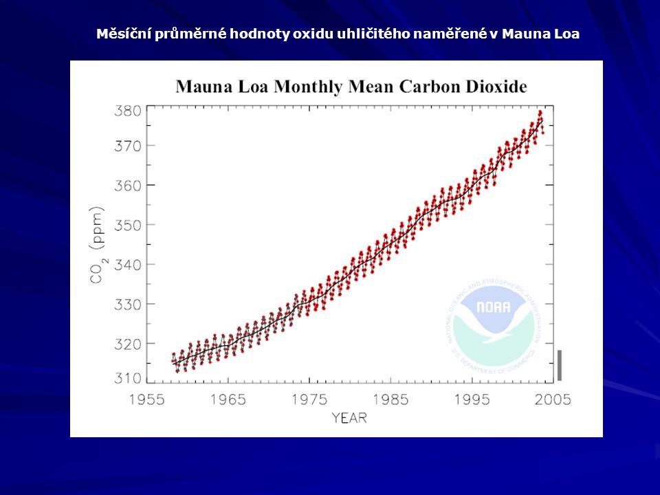 Měsíční průměrné hodnoty oxidu uhličitého naměřené v Mauna Loa