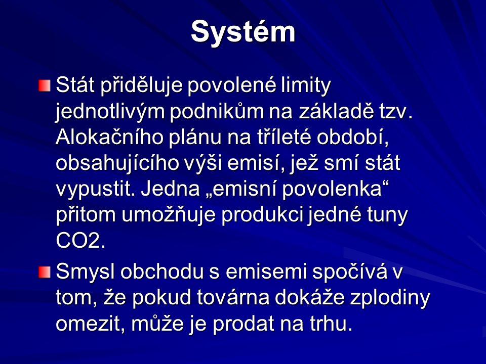 Systém Stát přiděluje povolené limity jednotlivým podnikům na základě tzv.