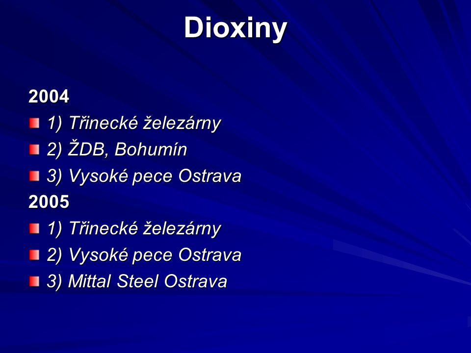 Dioxiny 2004 1) Třinecké železárny 2) ŽDB, Bohumín 3) Vysoké pece Ostrava 2005 1) Třinecké železárny 2) Vysoké pece Ostrava 3) Mittal Steel Ostrava