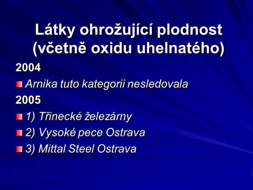 Látky ohrožující plodnost (včetně oxidu uhelnatého) 2004 Arnika tuto kategorii nesledovala 2005 1) Třinecké železárny 2) Vysoké pece Ostrava 3) Mittal Steel Ostrava
