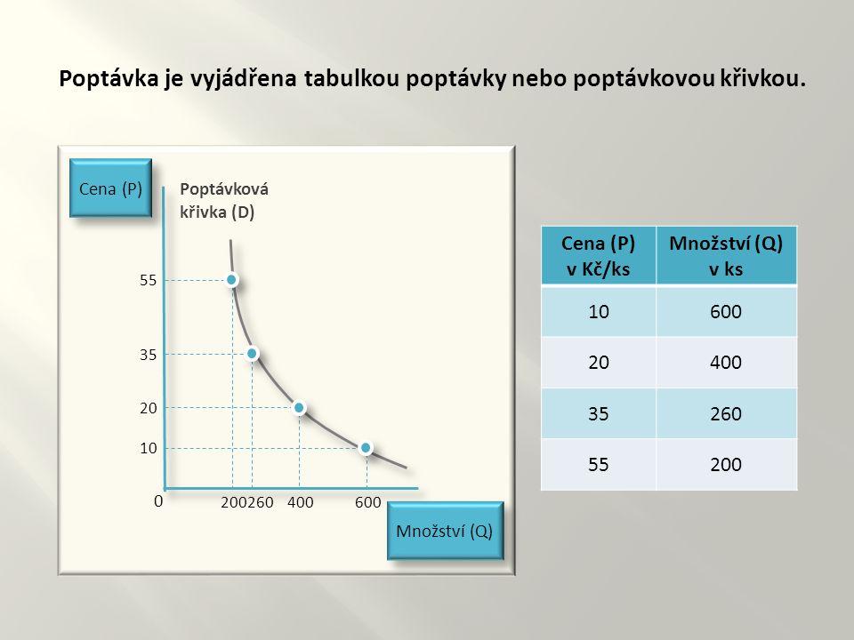 Poptávka je vyjádřena tabulkou poptávky nebo poptávkovou křivkou.