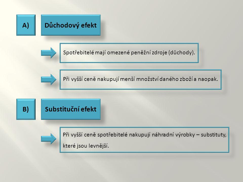 A)Důchodový efekt Spotřebitelé mají omezené peněžní zdroje (důchody).