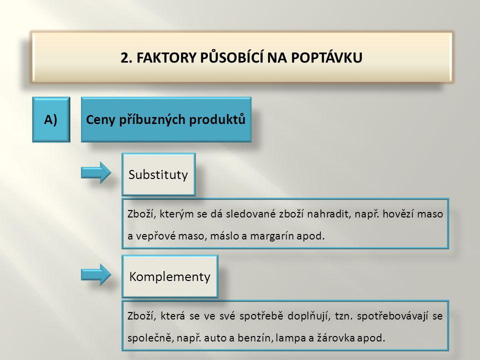 2. FAKTORY PŮSOBÍCÍ NA POPTÁVKU A)Ceny příbuzných produktů Zboží, kterým se dá sledované zboží nahradit, např. hovězí maso a vepřové maso, máslo a mar