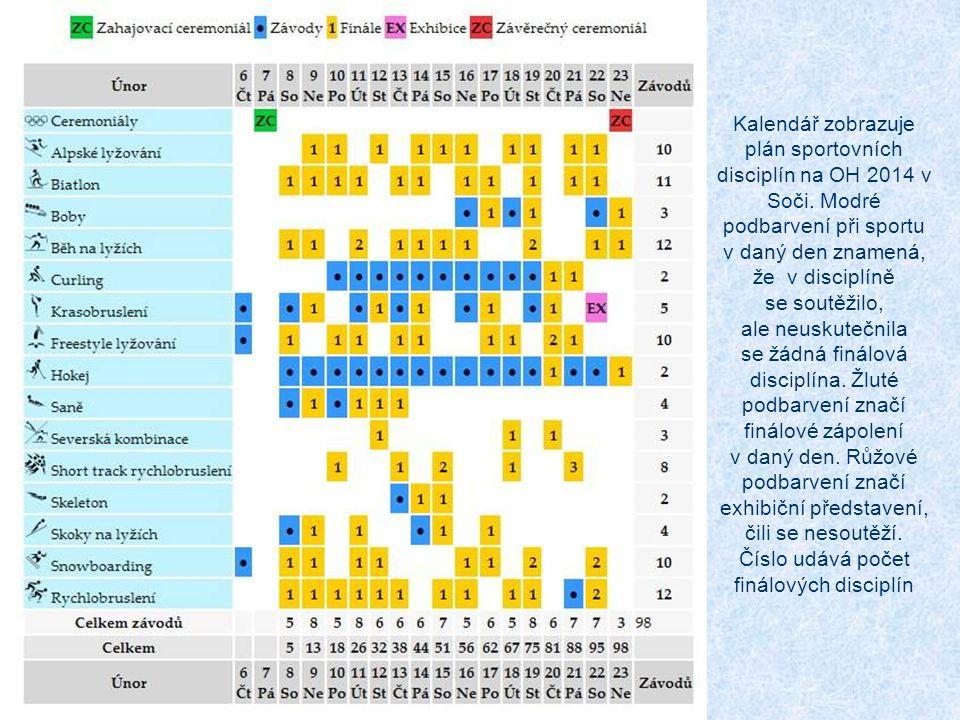 Kalendář zobrazuje plán sportovních disciplín na OH 2014 v Soči.