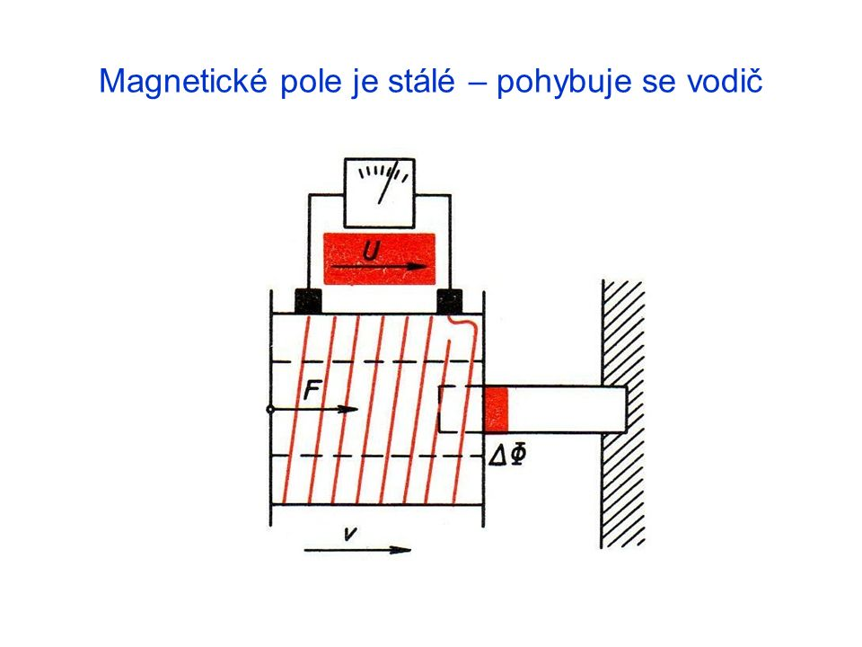 Magnetické pole je stálé – pohybuje se vodič