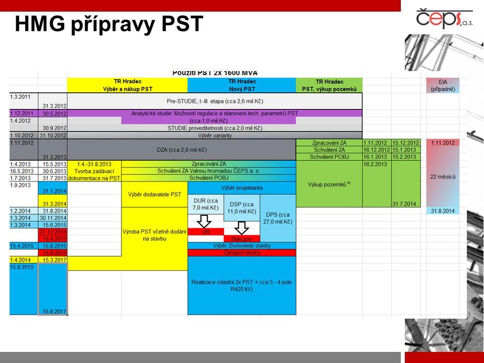 HMG přípravy PST