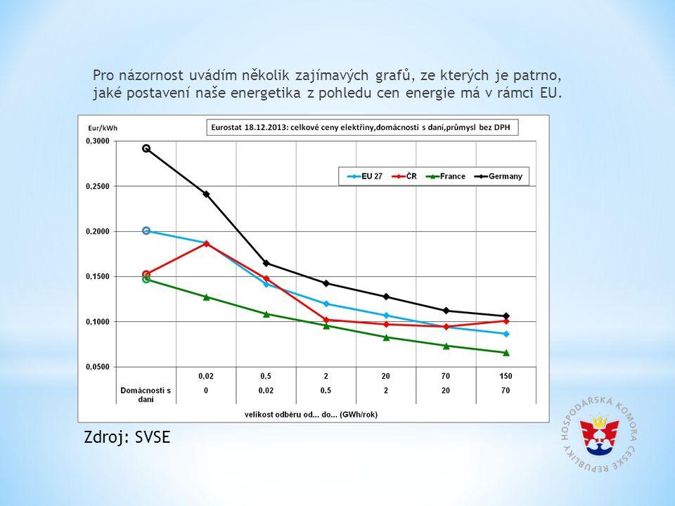 Pro názornost uvádím několik zajímavých grafů, ze kterých je patrno, jaké postavení naše energetika z pohledu cen energie má v rámci EU. Zdroj: SVSE