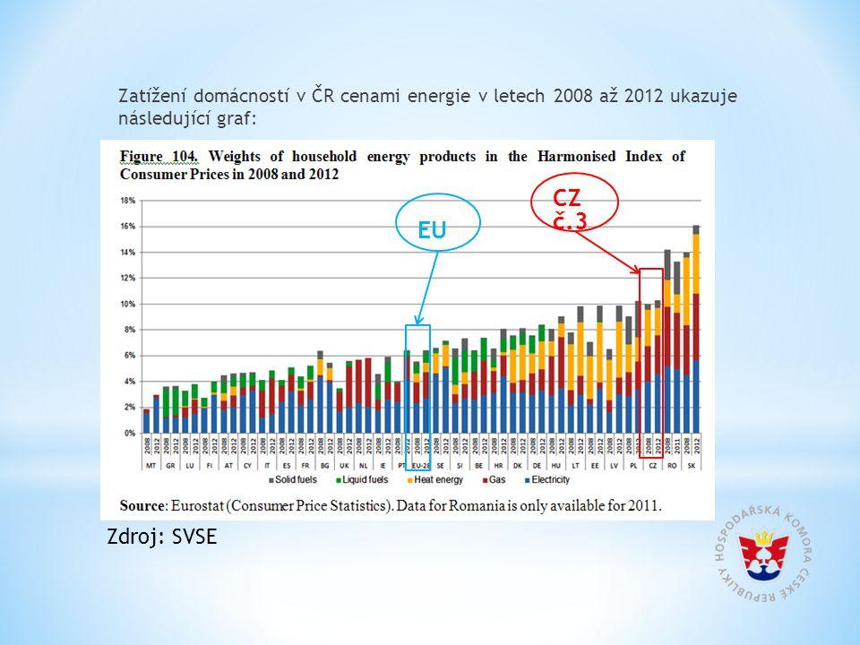 Zatížení domácností v ČR cenami energie v letech 2008 až 2012 ukazuje následující graf: EU CZ č.3 Zdroj: SVSE