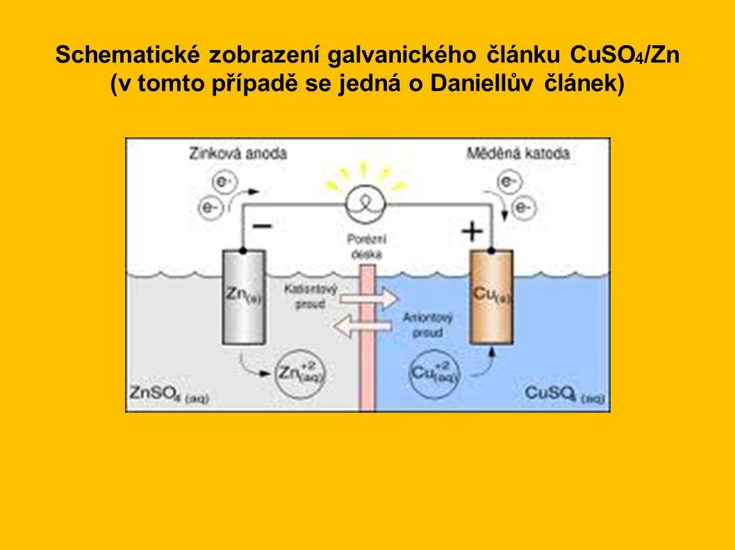 Schematické zobrazení galvanického článku CuSO 4 /Zn (v tomto případě se jedná o Daniellův článek)