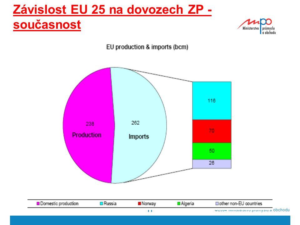  2004  Ministerstvo průmyslu a obchodu 11 Závislost EU 25 na dovozech ZP - současnost