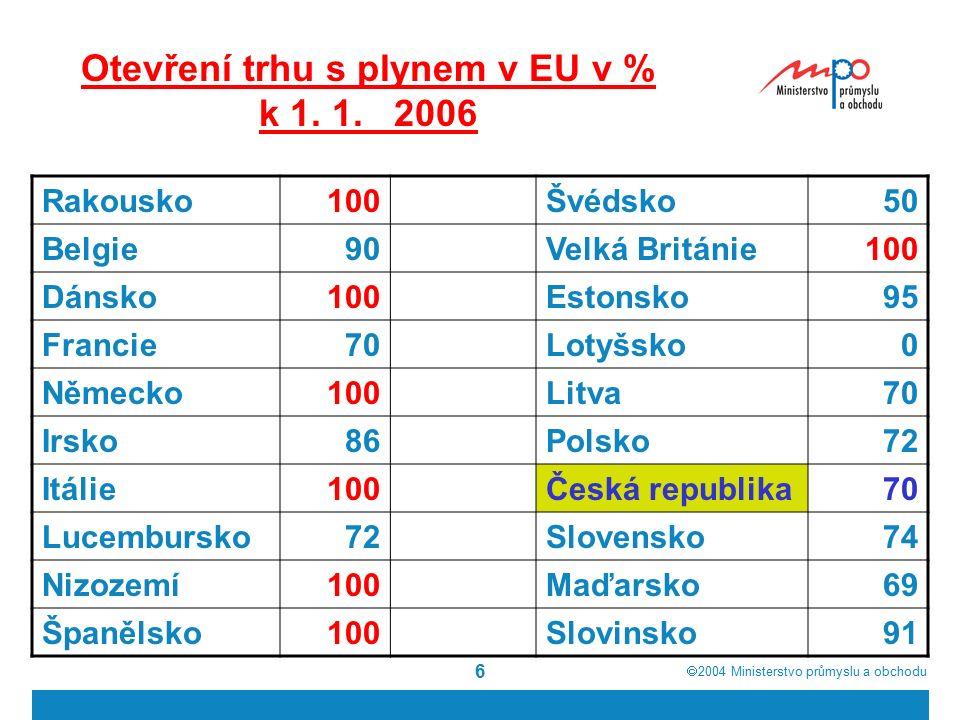  2004  Ministerstvo průmyslu a obchodu 6 Otevření trhu s plynem v EU v % k 1. 1. 2006 Rakousko100Švédsko50 Belgie90Velká Británie100 Dánsko100Eston