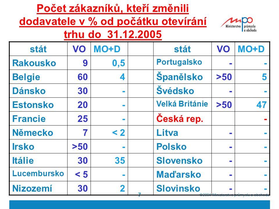  2004  Ministerstvo průmyslu a obchodu 7 Počet zákazníků, kteří změnili dodavatele v % od počátku otevírání trhu do 31.12.2005 státVOMO+DstátVOMO+D