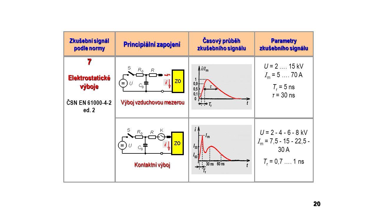 20 Zkušební signál podle normy Principiální zapojení Časový průběh zkušebního signálu Parametry zkušebního signálu Elektrostatické výboje ČSN EN 61000-4-2 ed.